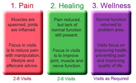Pain Healing and Wellness Chart