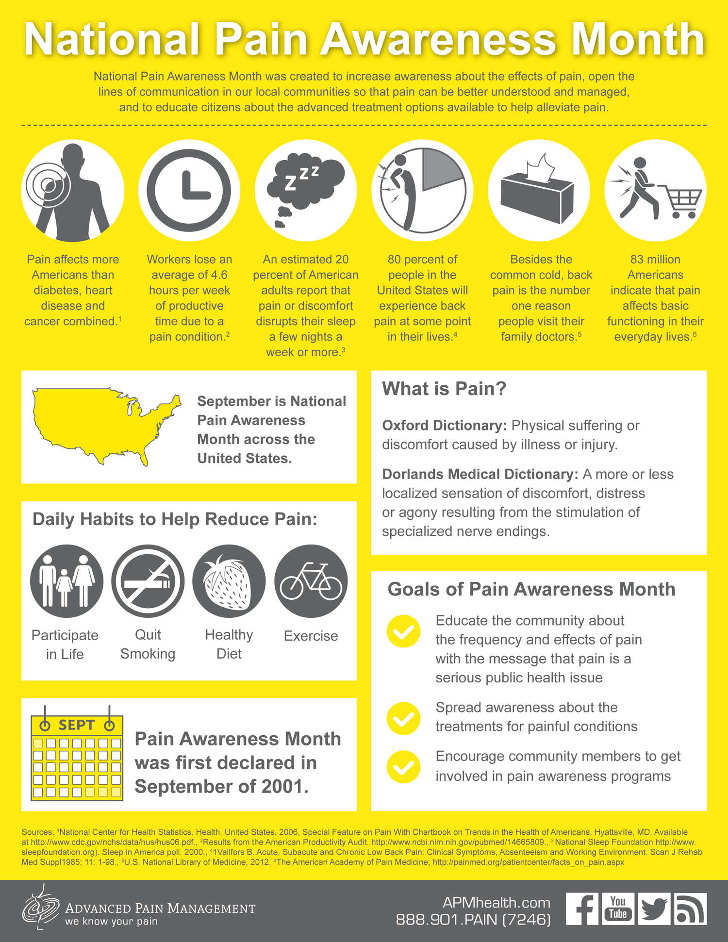 National Pain Awareness Infographic