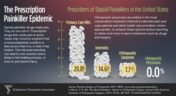 Prescription Painkiller Epidemic